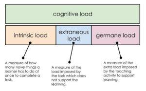 three types of cognitive load