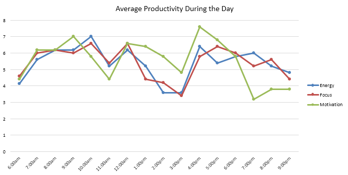 ultradian rhythms - productivity cycles