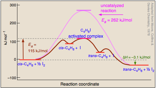 activation energy - the science