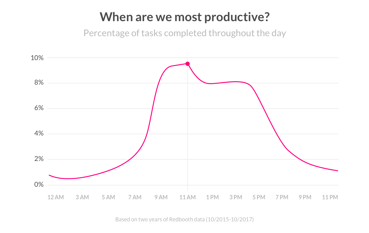 when are we most productive?