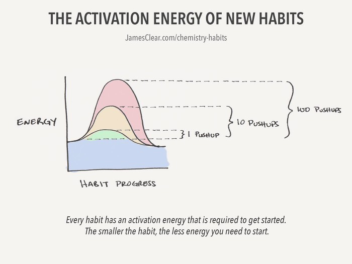 activation energy of new habits